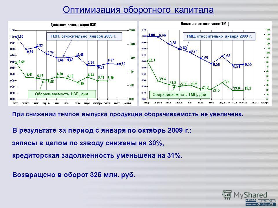 При снижении темпов выпуска продукции оборачиваемость не увеличена. Оптимизация оборотного капитала НЗП, относительно января 2009 г. Оборачиваемость НЗП, дни ТМЦ, относительно января 2009 г. Оборачиваемость ТМЦ, дни В результате за период с января по