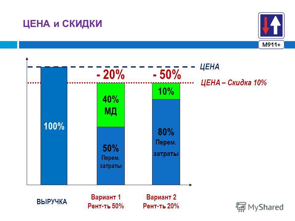 ЦЕНА и СКИДКИ 100% 50% Перем. затраты 40% МД Вариант 1 Рент-ть 50% ВЫРУЧКА ЦЕНА – Скидка 10% ЦЕНА Вариант 2 Рент-ть 20% - 20%- 50% 80% Перем. затраты 10%