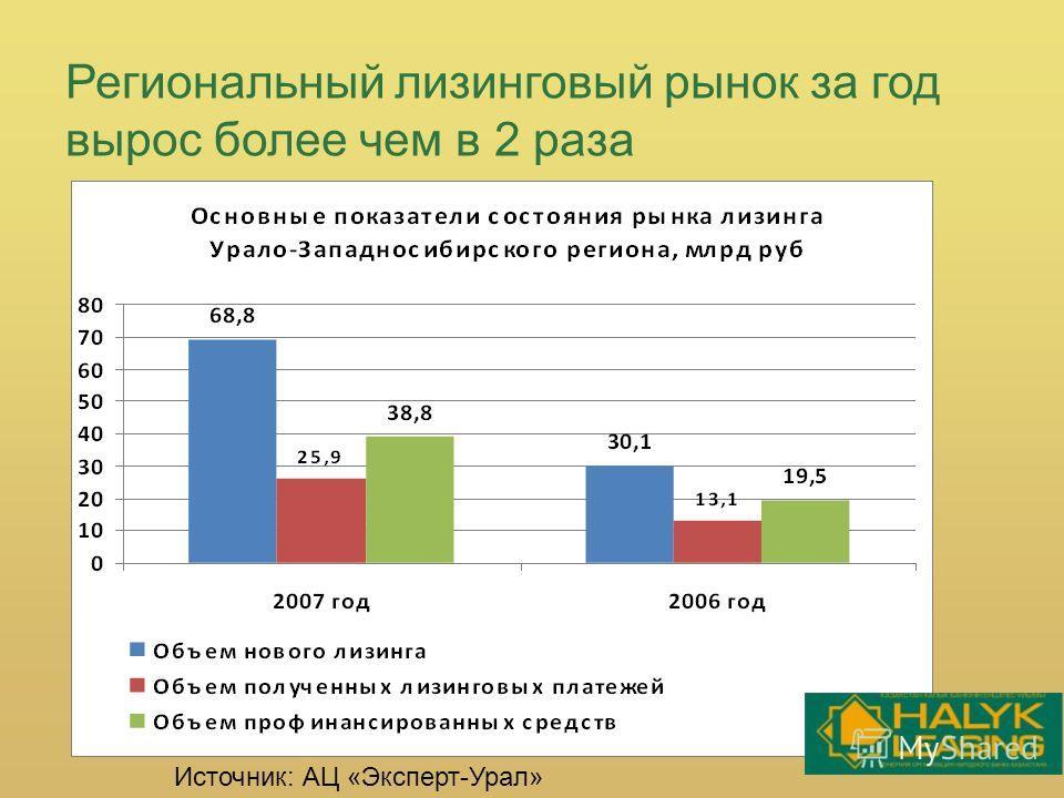 Региональный лизинговый рынок за год вырос более чем в 2 раза Источник: АЦ «Эксперт-Урал»