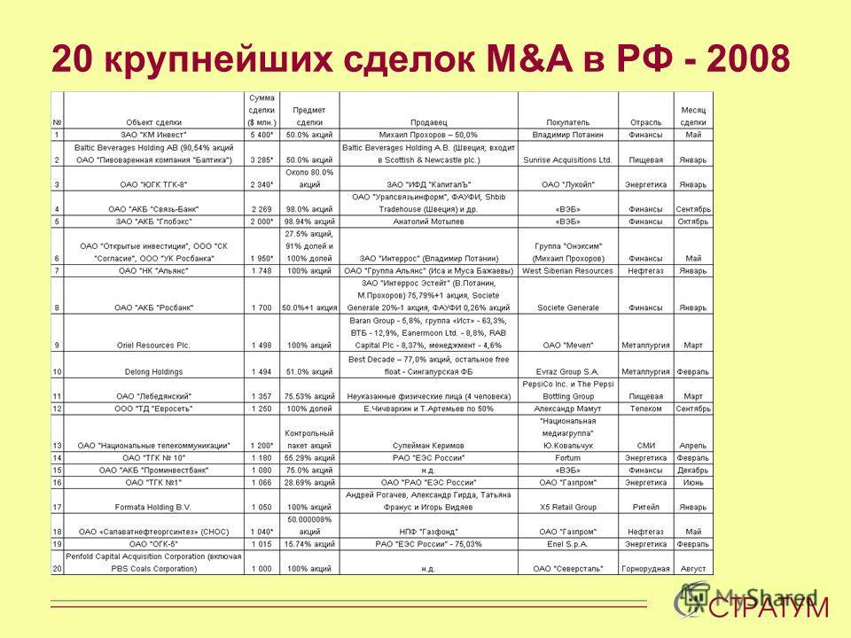 20 крупнейших сделок M&A в РФ - 2008