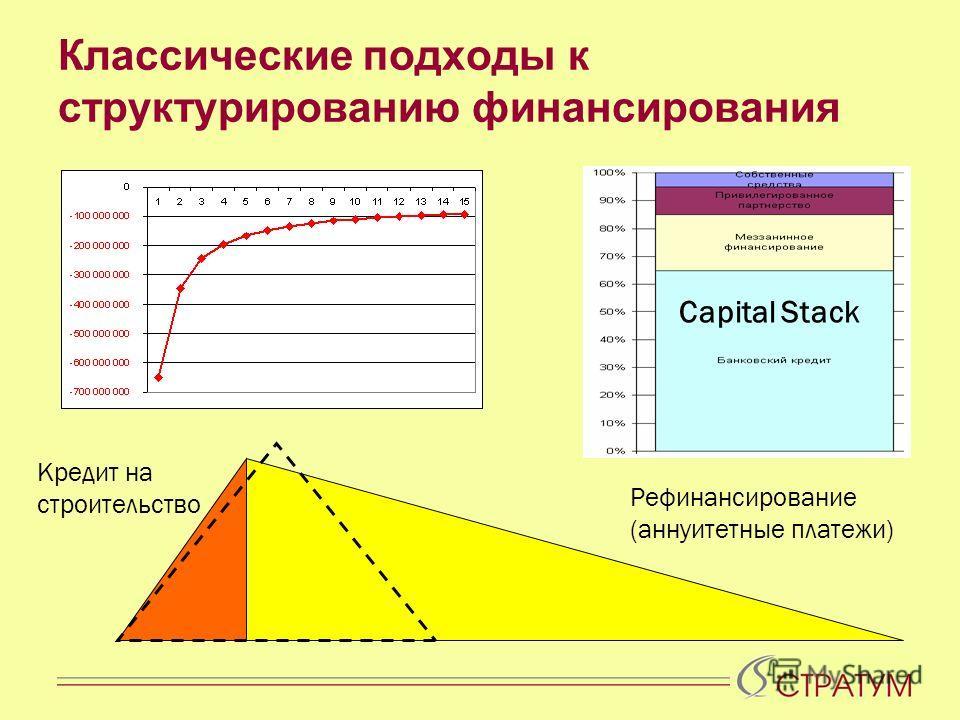 Классические подходы к структурированию финансирования Кредит на строительство Рефинансирование (аннуитетные платежи) Capital Stack