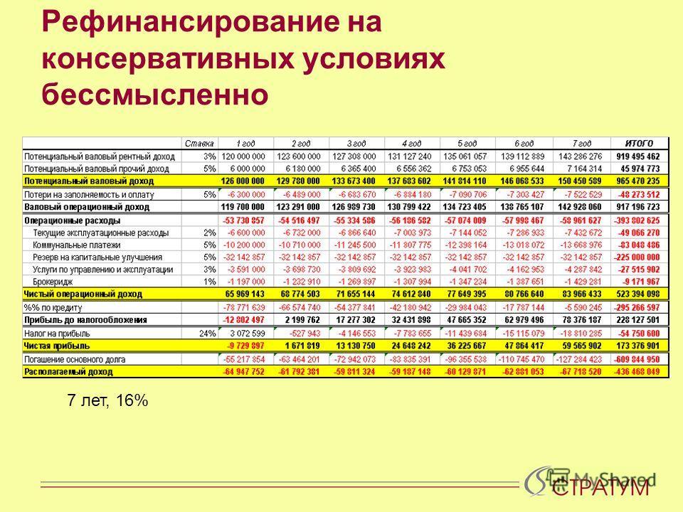 Рефинансирование на консервативных условиях бессмысленно 7 лет, 16%