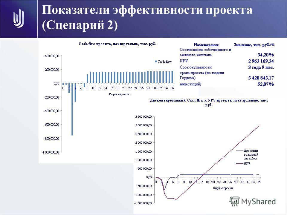 Показатели эффективности проекта (Сценарий 2)