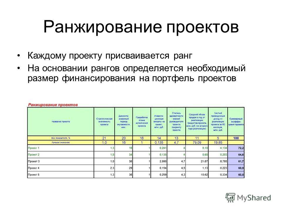 Ранжирование проектов Каждому проекту присваивается ранг На основании рангов определяется необходимый размер финансирования на портфель проектов