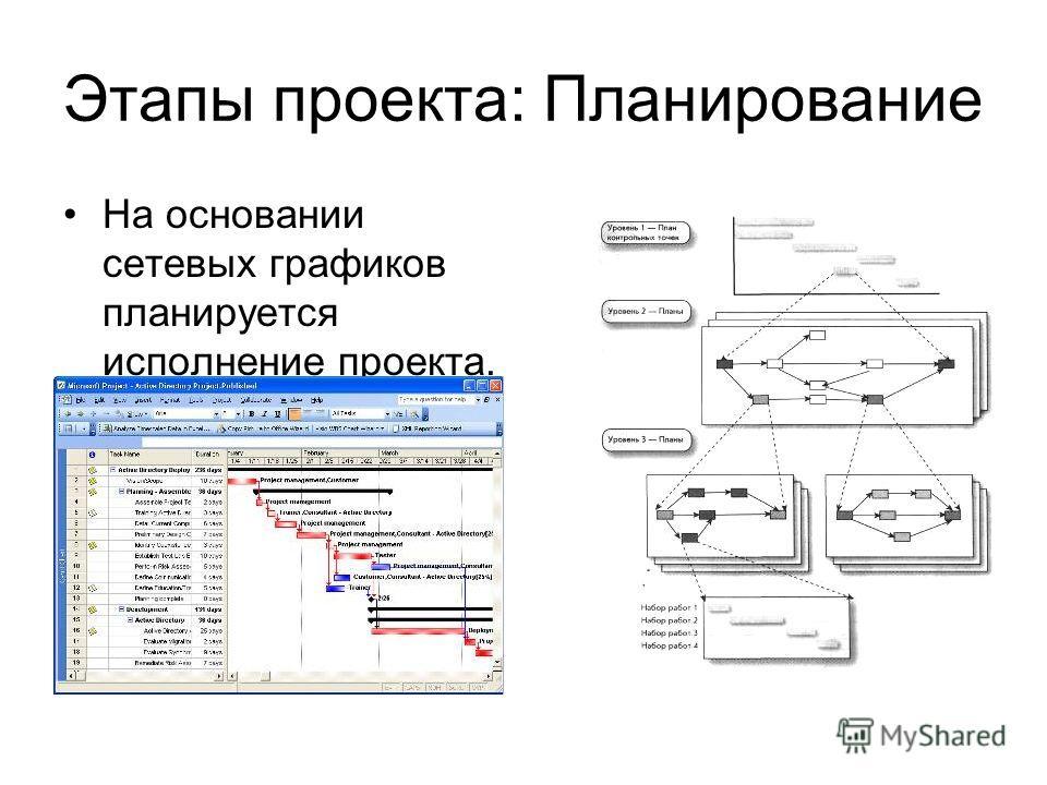 Этапы проекта: Планирование На основании сетевых графиков планируется исполнение проекта.