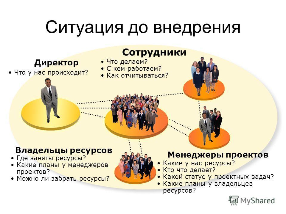 Ситуация до внедрения Что у нас происходит? Директор Сотрудники Что делаем? С кем работаем? Как отчитываться? Владельцы ресурсов Где заняты ресурсы? Какие планы у менеджеров проектов? Можно ли забрать ресурсы? Менеджеры проектов Какие у нас ресурсы?