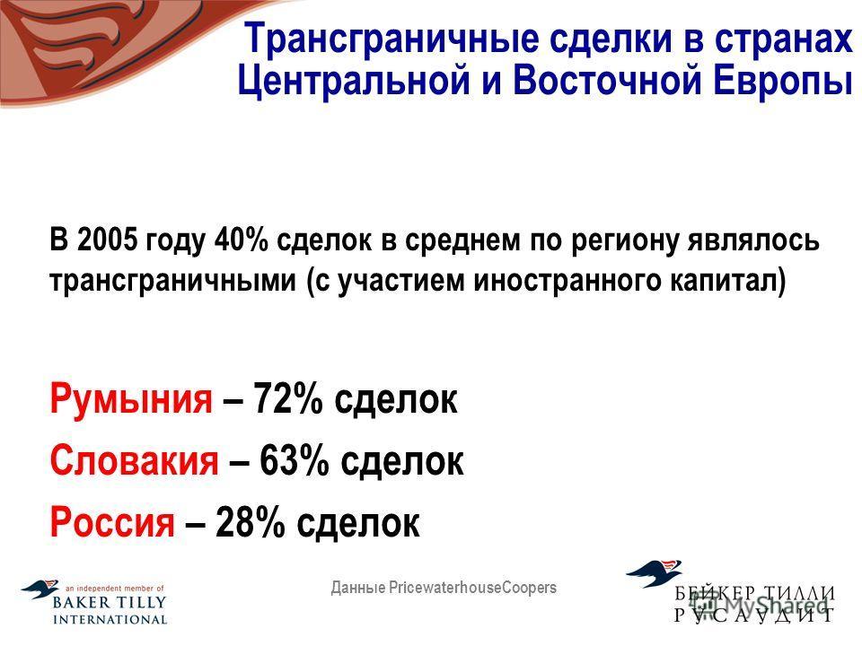 Трансграничные сделки в странах Центральной и Восточной Европы В 2005 году 40% сделок в среднем по региону являлось трансграничными (с участием иностранного капитал) Румыния – 72% сделок Словакия – 63% сделок Россия – 28% сделок Данные Pricewaterhous