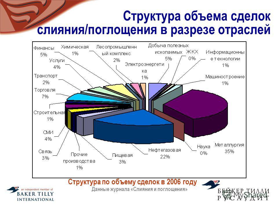 Структура объема сделок слияния/поглощения в разрезе отраслей Структура по объему сделок в 2006 году Данные журнала «Слияния и поглощения»