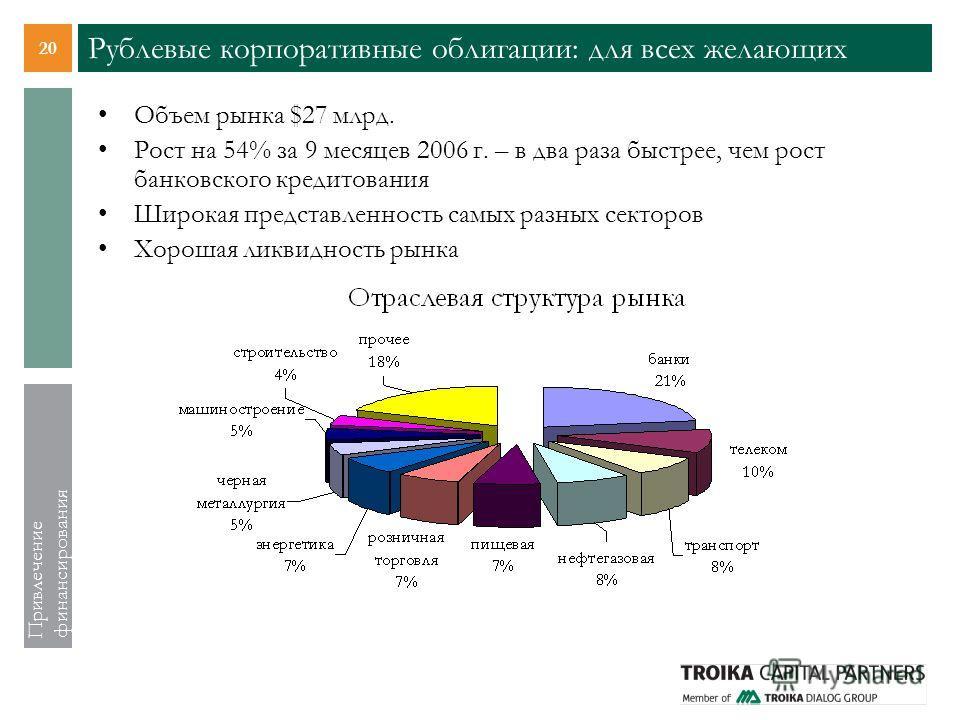 20 Привлечение финансирования Рублевые корпоративные облигации: для всех желающих Объем рынка $27 млрд. Рост на 54% за 9 месяцев 2006 г. – в два раза быстрее, чем рост банковского кредитования Широкая представленность самых разных секторов Хорошая ли