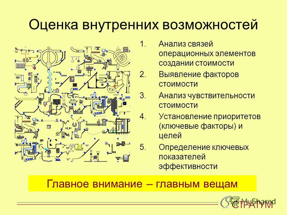 Оценка внутренних возможностей 1.Анализ связей операционных элементов создании стоимости 2.Выявление факторов стоимости 3.Анализ чувствительности стоимости 4.Установление приоритетов (ключевые факторы) и целей 5.Определение ключевых показателей эффек