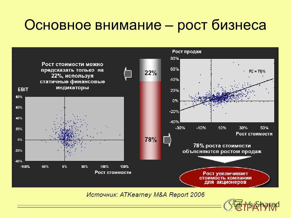 Основное внимание – рост бизнеса Источник: ATKearney M&A Report 2006