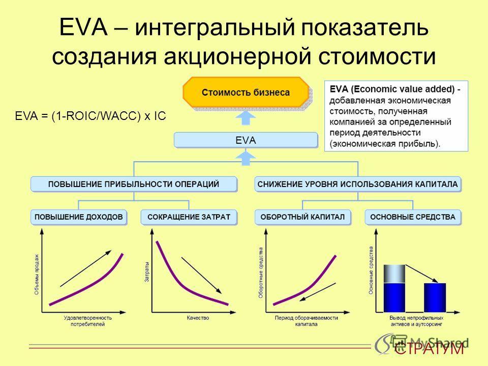 EVA – интегральный показатель создания акционерной стоимости EVA = (1-ROIC/WACC) x IC