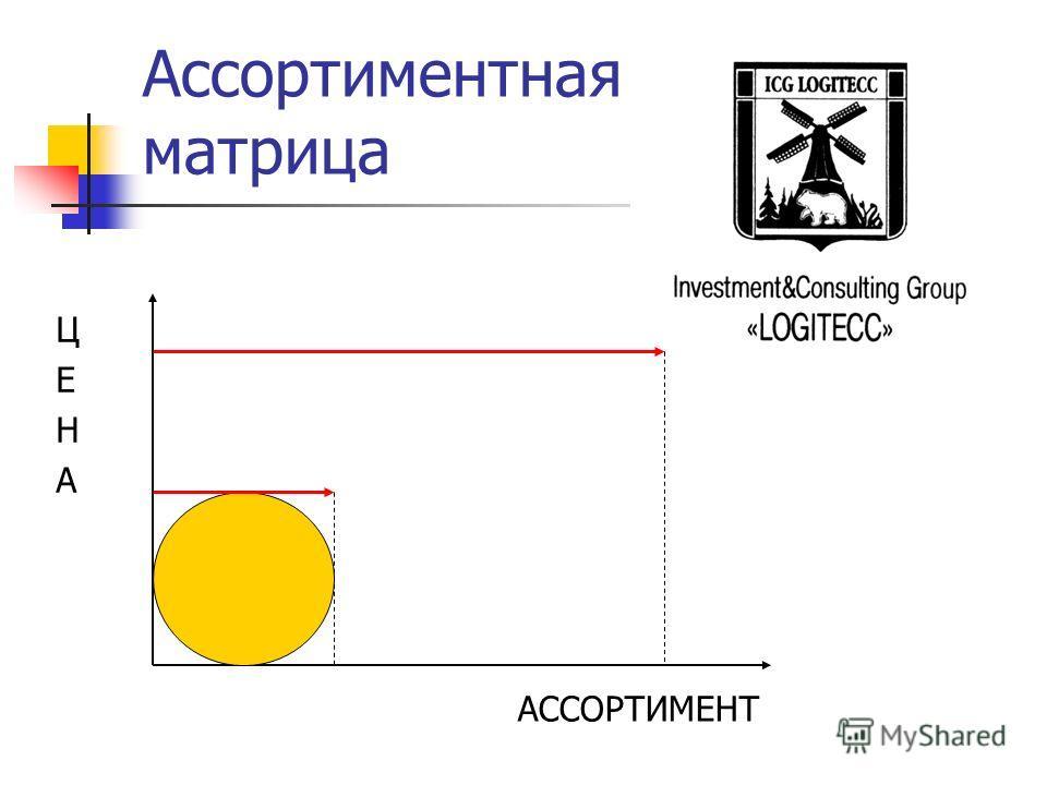Ассортиментная матрица ЦЕНАЦЕНА АССОРТИМЕНТ