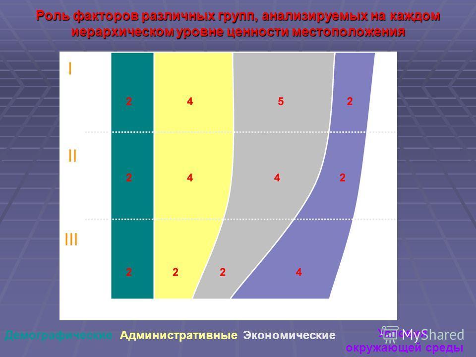 Роль факторов различных групп, анализируемых на каждом иерархическом уровне ценности местоположения ЭкономическиеЭкономические АдминистративныеДемографическиеЭкономические Условия окружающей среды