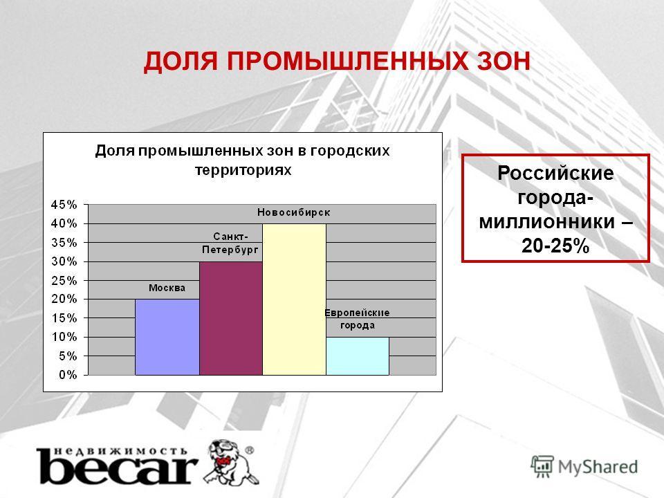 ДОЛЯ ПРОМЫШЛЕННЫХ ЗОН Российские города- миллионники – 20-25%