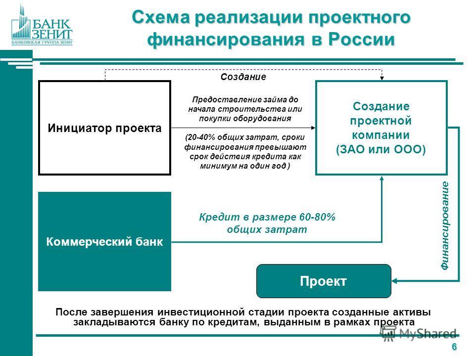 6 Схема реализации проектного финансирования в России После завершения инвестиционной стадии проекта созданные активы закладываются банку по кредитам, выданным в рамках проекта Инициатор проекта Создание проектной компании (ЗАО или ООО) Создание Пред