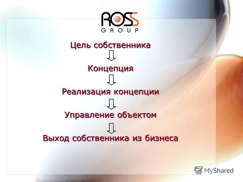 Цель собственника Концепция Реализация концепции Управление объектом Выход собственника из бизнеса