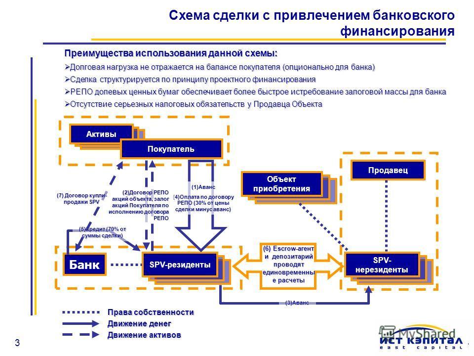 3 Схема сделки с привлечением банковского финансирования Права собственности Движение денег Движение активов (6) Escrow-агент и депозитарий проводят единовременны е расчеты SPV-резиденты SPV- нерезиденты Банк Объект приобретения Продавец Активы Покуп