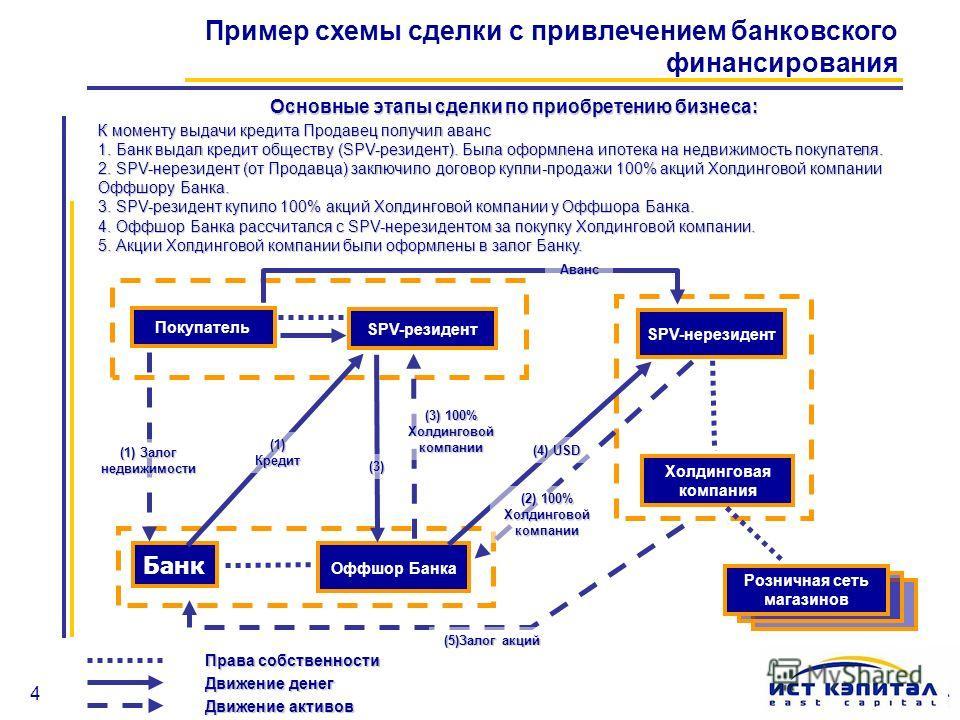 4 Пример схемы сделки с