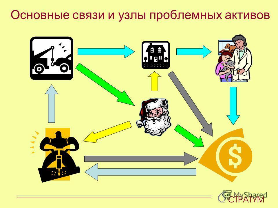 Основные связи и узлы проблемных активов