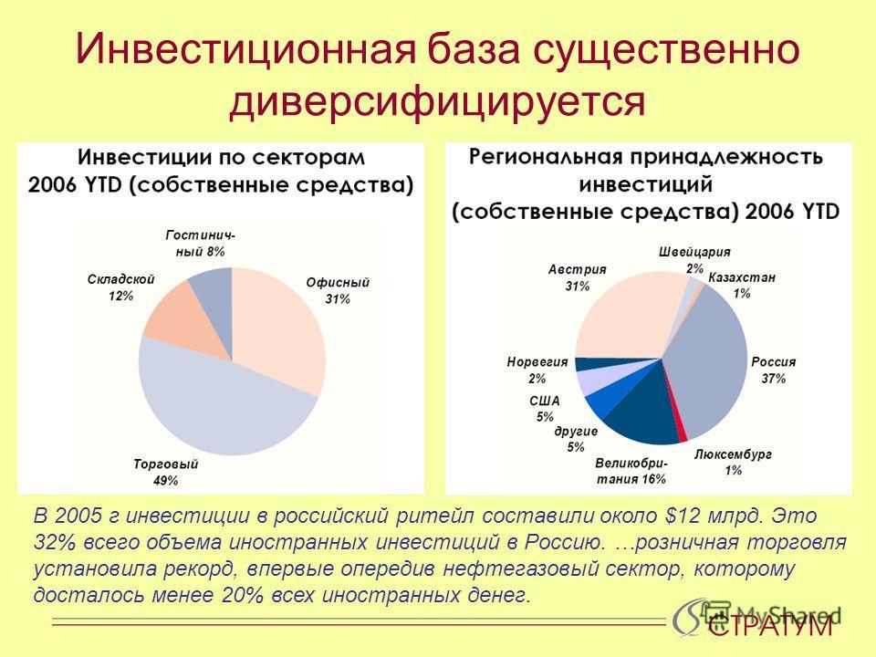 Инвестиционная база существенно диверсифицируется В 2005 г инвестиции в российский ритейл составили около $12 млрд. Это 32% всего объема иностранных инвестиций в Россию. …розничная торговля установила рекорд, впервые опередив нефтегазовый сектор, кот