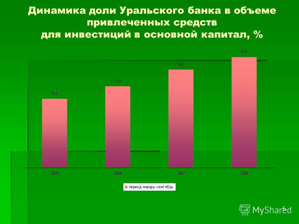 5 Динамика доли Уральского банка в объеме привлеченных средств для инвестиций в основной капитал, %