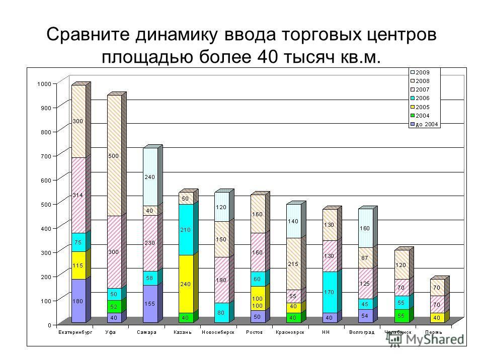 Сравните динамику ввода торговых центров площадью более 40 тысяч кв.м.