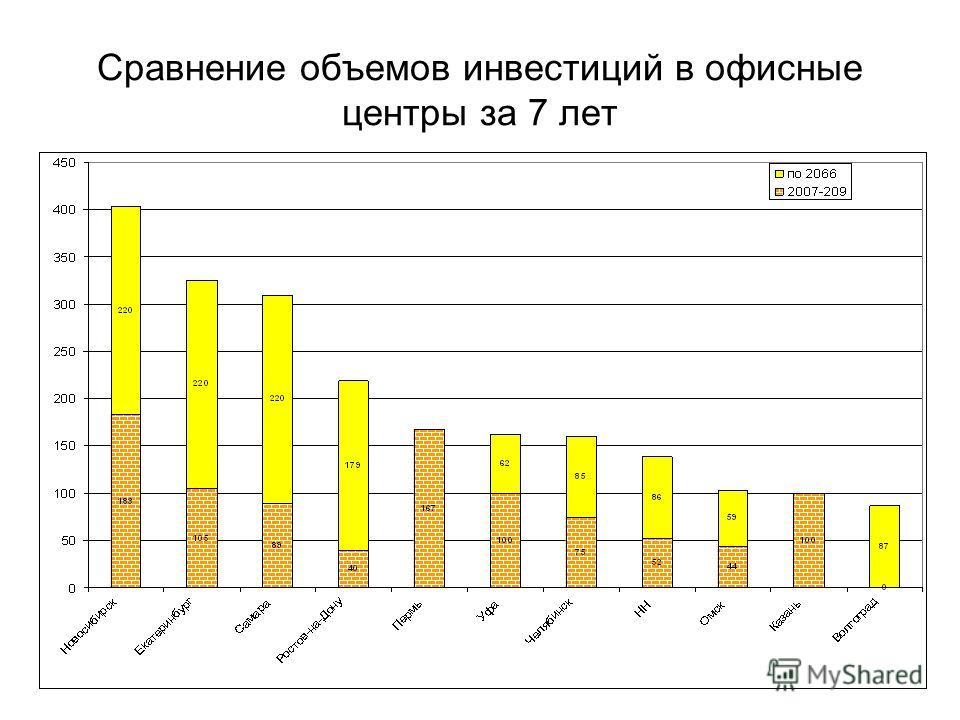 Сравнение объемов инвестиций в офисные центры за 7 лет