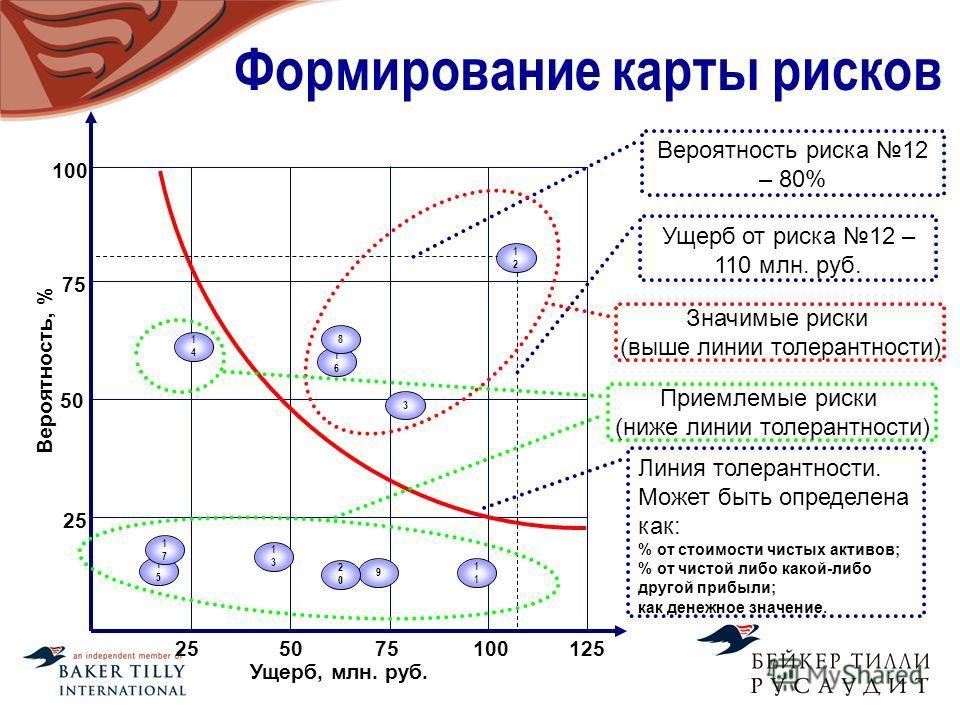 Формирование карты рисков 1616 Вероятность, % 25 50 75 100 Ущерб, млн. руб. 100255075 9 125 3 1 8 1313 2020 1414 1515 1717 1212 Вероятность риска 12 – 80% Ущерб от риска 12 – 110 млн. руб. Линия толерантности. Может быть определена как: % от стоимост