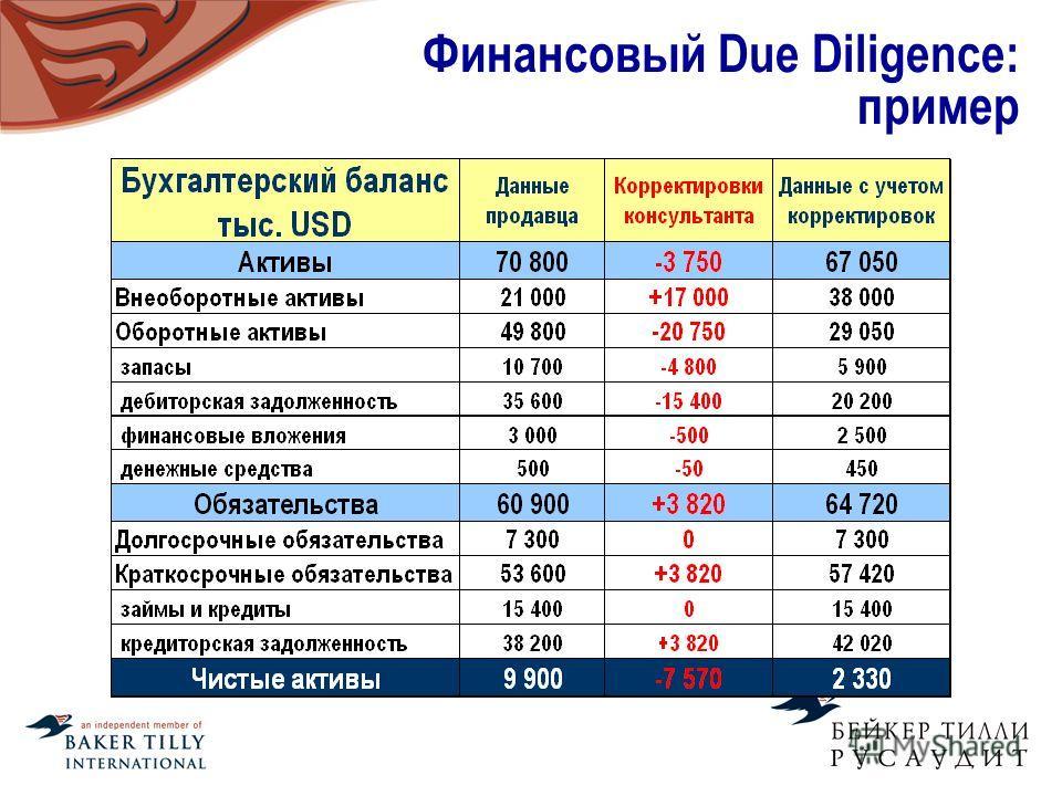 Финансовый Due Diligence: пример