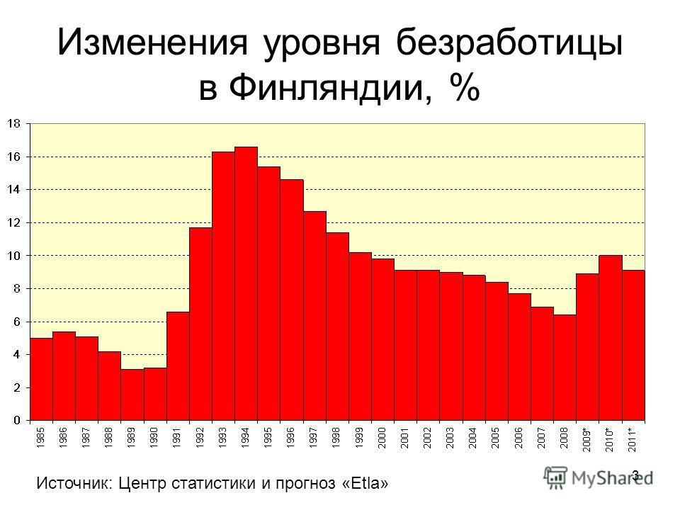 3 Изменения уровня безработицы в Финляндии, % Источник: Центр статистики и прогноз «Etla»