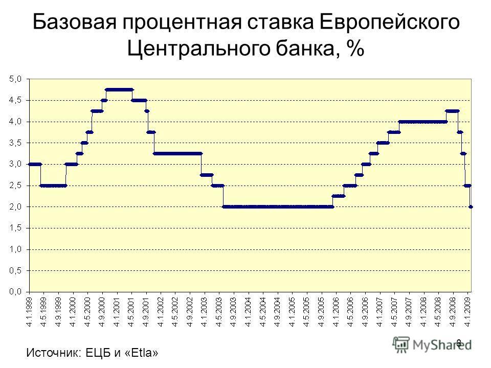 8 Базовая процентная ставка Европейского Центрального банка, % Источник: ЕЦБ и «Etla»