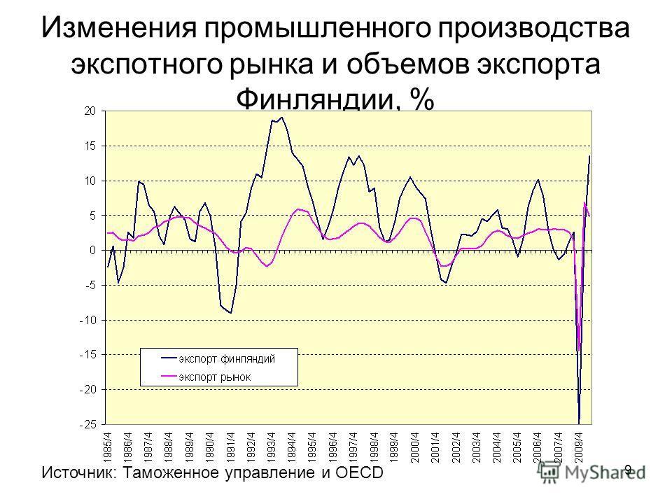 9 Изменения промышленного производства экспотного рынка и объемов экспорта Финляндии, % Источник: Таможенное управление и OECD