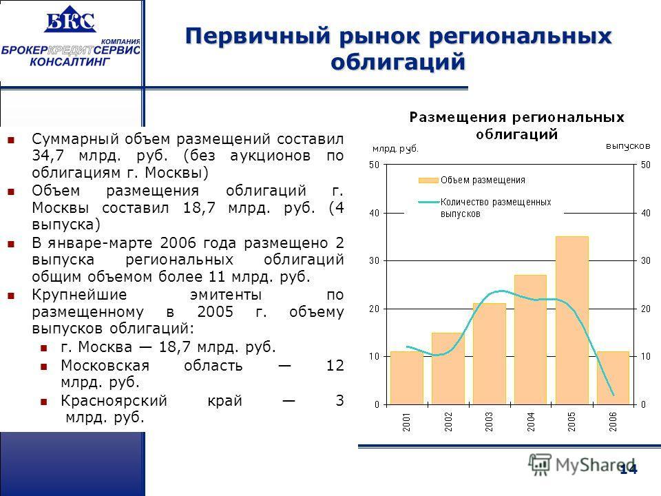 14 Суммарный объем размещений составил 34,7 млрд. руб. (без аукционов по облигациям г. Москвы) Объем размещения облигаций г. Москвы составил 18,7 млрд. руб. (4 выпуска) В январе-марте 2006 года размещено 2 выпуска региональных облигаций общим объемом