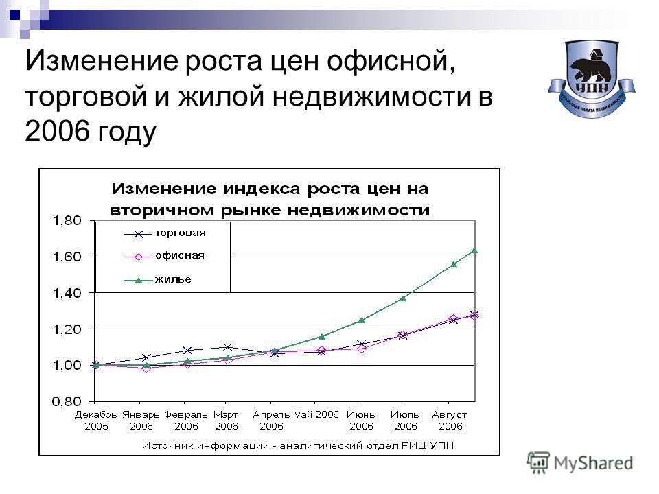 Изменение роста цен офисной, торговой и жилой недвижимости в 2006 году