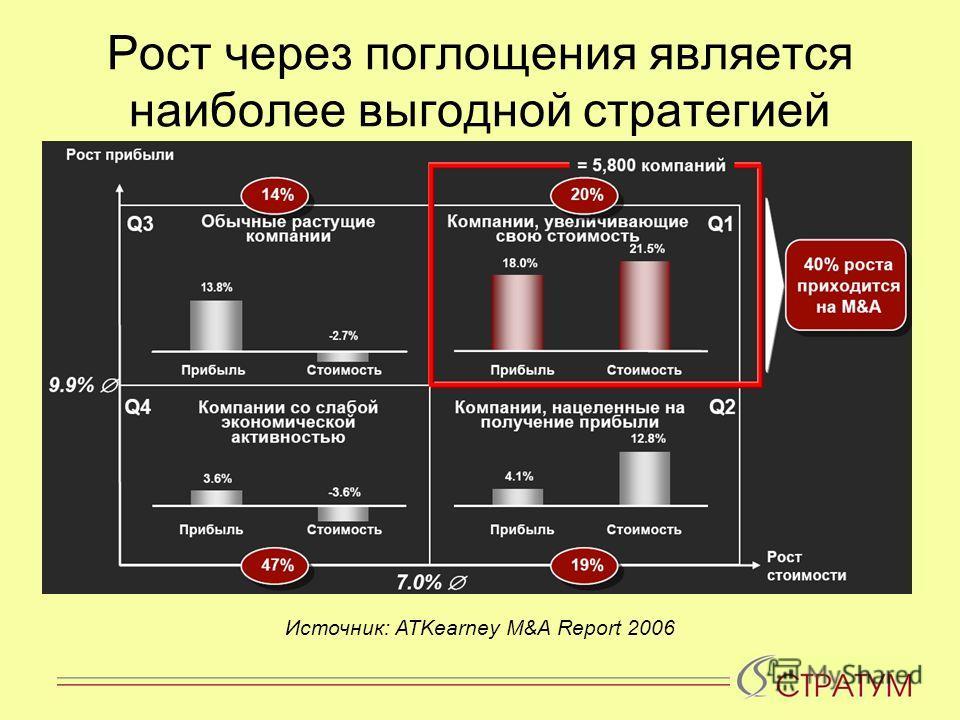Рост через поглощения является наиболее выгодной стратегией Источник: ATKearney M&A Report 2006