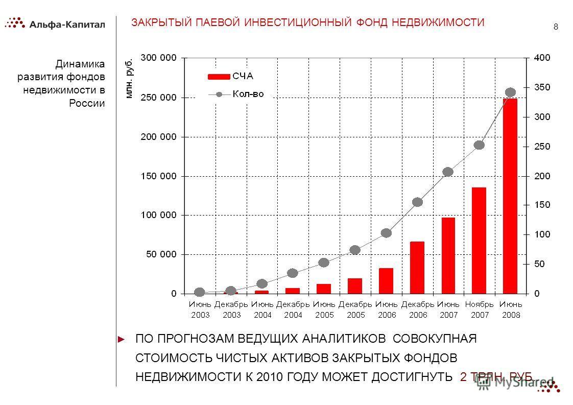 8 Динамика развития фондов недвижимости в России ЗАКРЫТЫЙ ПАЕВОЙ ИНВЕСТИЦИОННЫЙ ФОНД НЕДВИЖИМОСТИ ПО ПРОГНОЗАМ ВЕДУЩИХ АНАЛИТИКОВ СОВОКУПНАЯ СТОИМОСТЬ ЧИСТЫХ АКТИВОВ ЗАКРЫТЫХ ФОНДОВ НЕДВИЖИМОСТИ К 2010 ГОДУ МОЖЕТ ДОСТИГНУТЬ 2 ТРЛН. РУБ..