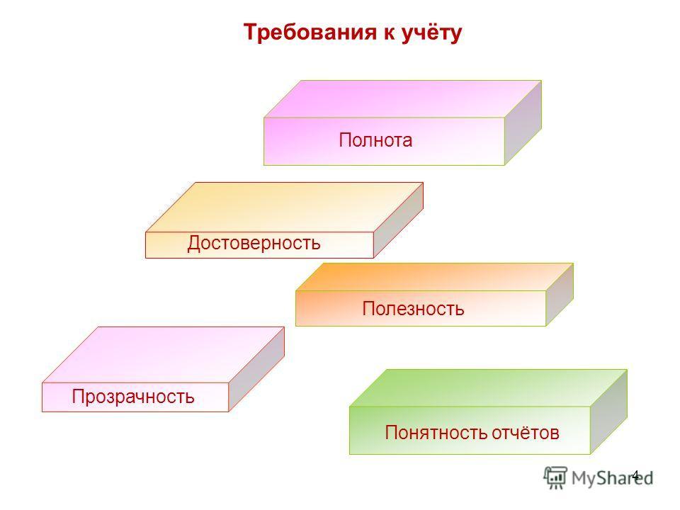 4 Требования к учёту Достоверность Полнота Полезность Прозрачность Понятность отчётов