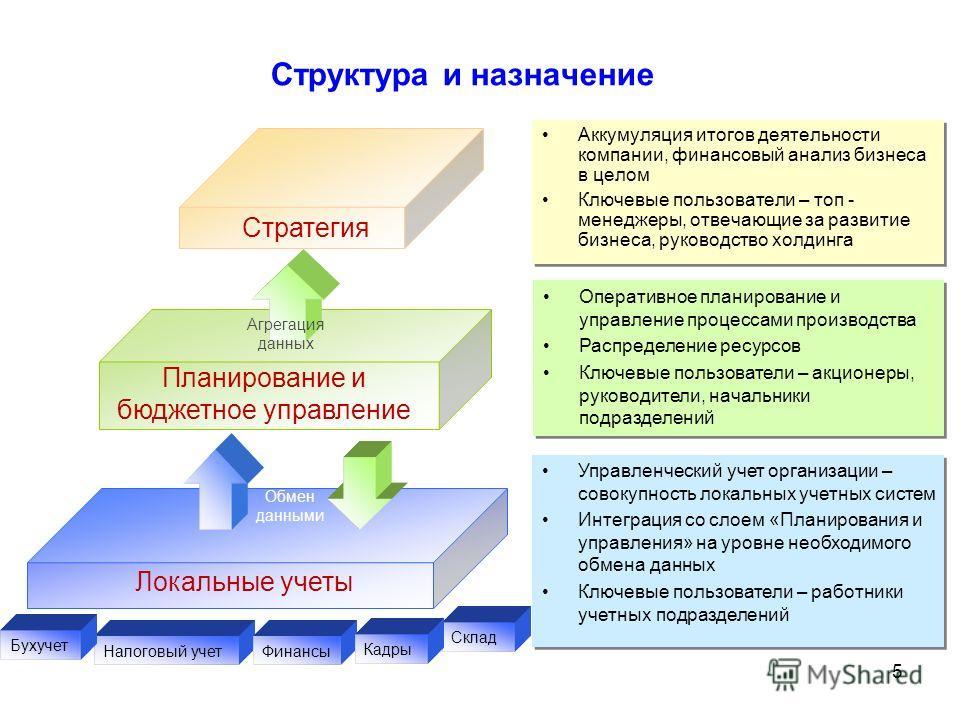 5 Структура и назначение Стратегия Агрегация данных Планирование и бюджетное управление Локальные учеты Обмен данными Аккумуляция итогов деятельности компании, финансовый анализ бизнеса в целом Ключевые пользователи – топ - менеджеры, отвечающие за р