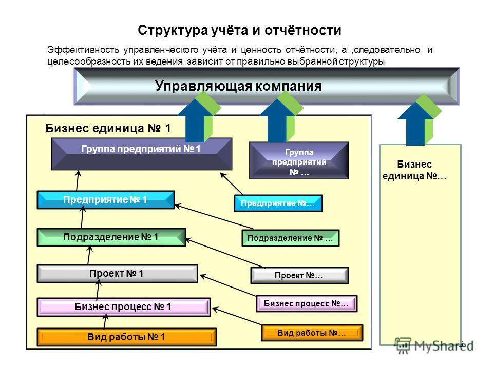 6 Структура учёта и отчётности Эффективность управленческого учёта и ценность отчётности, а,следовательно, и целесообразность их ведения, зависит от правильно выбранной структуры Группа предприятий 1 Управляющая компания Бизнес единица 1 Группа предп