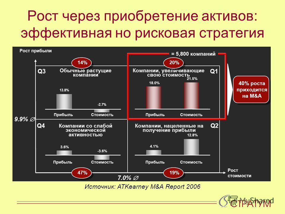 Ключевой фактор успеха – прибыльный РОСТ бизнеса Источник: ATKearney M&A Report 2006