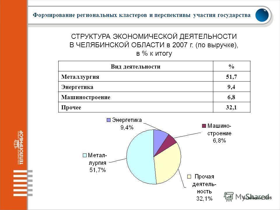 3 Формирование региональных кластеров и перспективы участия государства СТРУКТУРА ЭКОНОМИЧЕСКОЙ ДЕЯТЕЛЬНОСТИ В ЧЕЛЯБИНСКОЙ ОБЛАСТИ в 2007 г. (по выручке), в % к итогу Вид деятельности% Металлургия51,7 Энергетика9,4 Машиностроение6,8 Прочее32,1