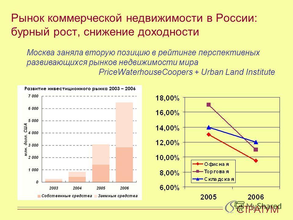 Рынок коммерческой недвижимости в России: бурный рост, снижение доходности Москва заняла вторую позицию в рейтинге перспективных развивающихся рынков недвижимости мира PriceWaterhouseCoopers + Urban Land Institute