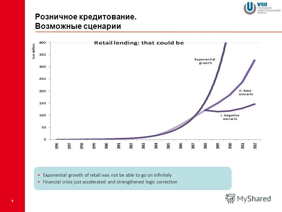 Розничное кредитование. Возможные сценарии 4 Exponential growth of retail was not be able to go on infinitely Financial crisis just accelerated and strengthened logic correction