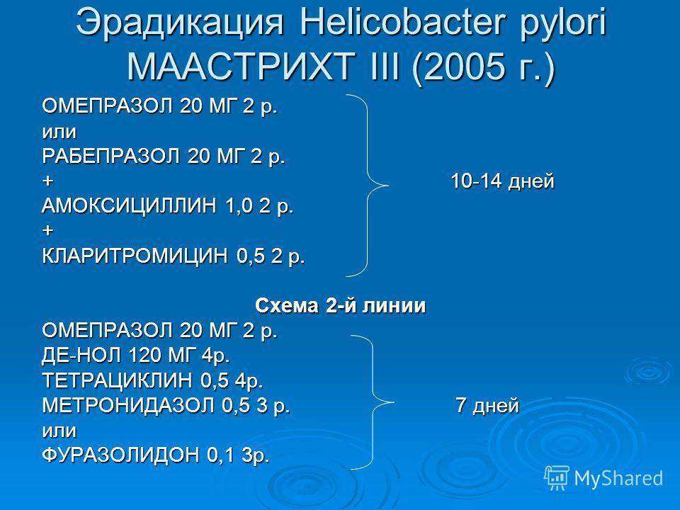 Эрадикация Helicobacter pylori МААСТРИХТ III (2005 г.) ОМЕПРАЗОЛ 20 МГ 2 р. или РАБЕПРАЗОЛ 20 МГ 2 р. +10-14 дней АМОКСИЦИЛЛИН 1,0 2 р. + КЛАРИТРОМИЦИН 0,5 2 р. Схема 2-й линии ОМЕПРАЗОЛ 20 МГ 2 р. ДЕ-НОЛ 120 МГ 4р. ТЕТРАЦИКЛИН 0,5 4р. МЕТРОНИДАЗОЛ 0