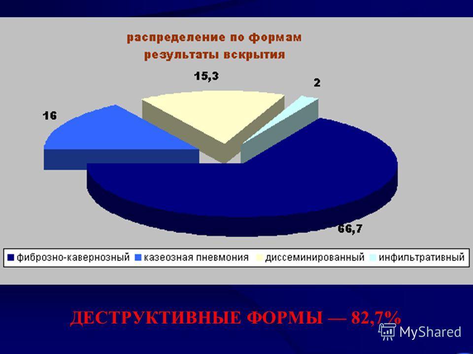 ДЕСТРУКТИВНЫЕ ФОРМЫ 82,7%