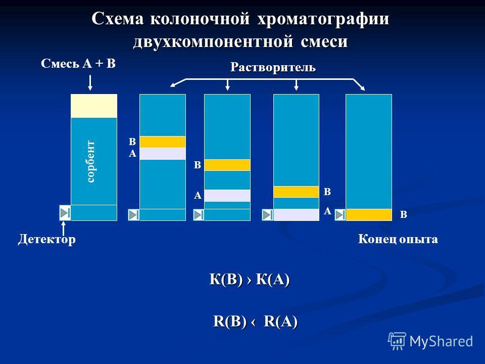Схема колоночной хроматографии двухкомпонентной смеси Смесь А + В Растворитель сорбент В А В А В А В ДетекторКонец опыта К(В) К(А) R(B) R(A)