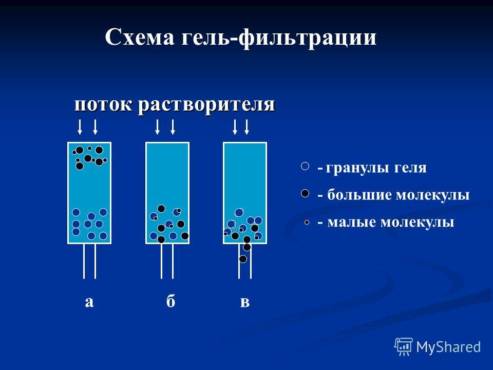 Схема гель-фильтрации поток растворителя поток растворителя - гранулы геля - большие молекулы - малые молекулы абв