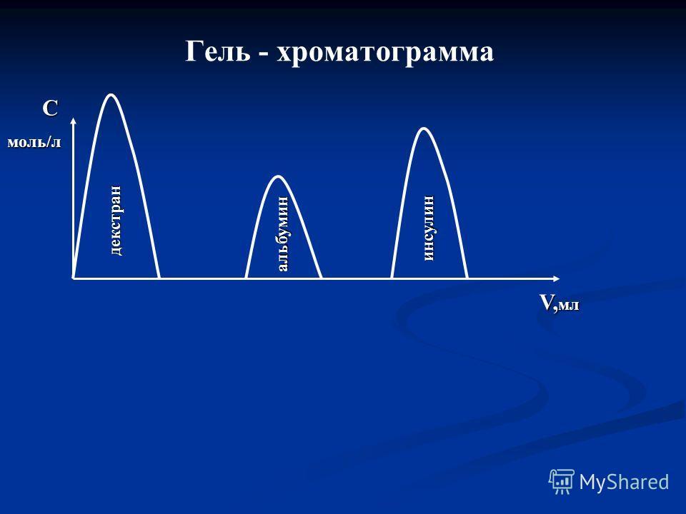 Гель - хроматограмма декстран альбумин инсулин V, мл С моль/л