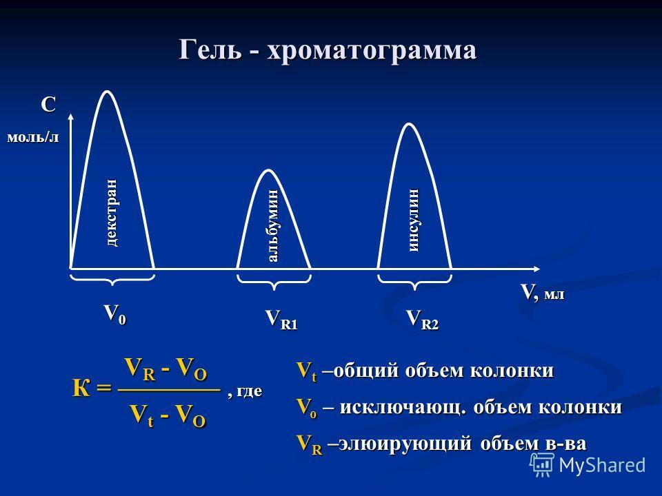 Гель - хроматограмма декстран альбумин инсулин V0V0V0V0 V R1 V R2 V, мл С моль/л К =, где V R - V O V t - V O V t –общий объем колонки V o – исключающ. объем колонки V R –элюирующий объем в-ва